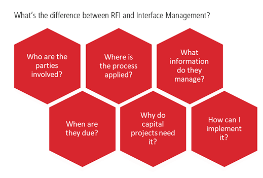 5 Ws of RFI and Interface Management